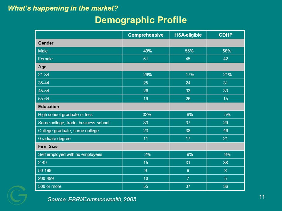 11 Demographic Profile Source: EBRI/Commonwealth, 2005 ComprehensiveHSA-eligibleCDHP Gender Male 49% 55% 58% Female514542 Age 21-34 29% 17% 21% 35-44252431 45-542633 55-64192615 Education High school graduate or less 32% 8% 5% Some college, trade, business school333729 College graduate, some college233846 Graduate degree111721 Firm Size Self employed with no employees 2% 9% 8% 2-49153138 50-199998 200-4991075 500 or more553736 Whats happening in the market