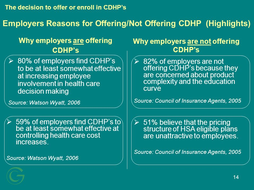 14 82% of employers are not offering CDHPs because they are concerned about product complexity and the education curve Source: Council of Insurance Agents, 2005 59% of employers find CDHPs to be at least somewhat effective at controlling health care cost increases.
