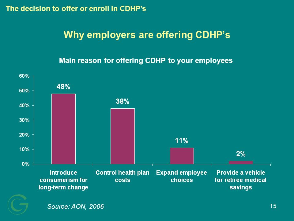 15 Why employers are offering CDHPs Main reason for offering CDHP to your employees Source: AON, 2006 The decision to offer or enroll in CDHPs