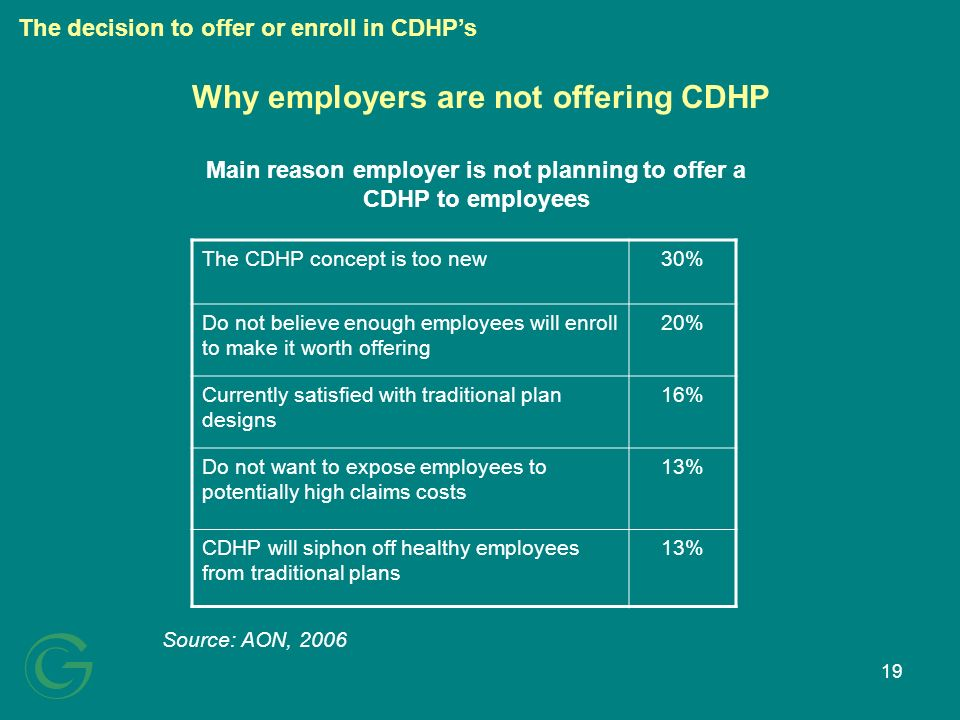19 Why employers are not offering CDHP Source: AON, 2006 The CDHP concept is too new30% Do not believe enough employees will enroll to make it worth offering 20% Currently satisfied with traditional plan designs 16% Do not want to expose employees to potentially high claims costs 13% CDHP will siphon off healthy employees from traditional plans 13% Main reason employer is not planning to offer a CDHP to employees The decision to offer or enroll in CDHPs