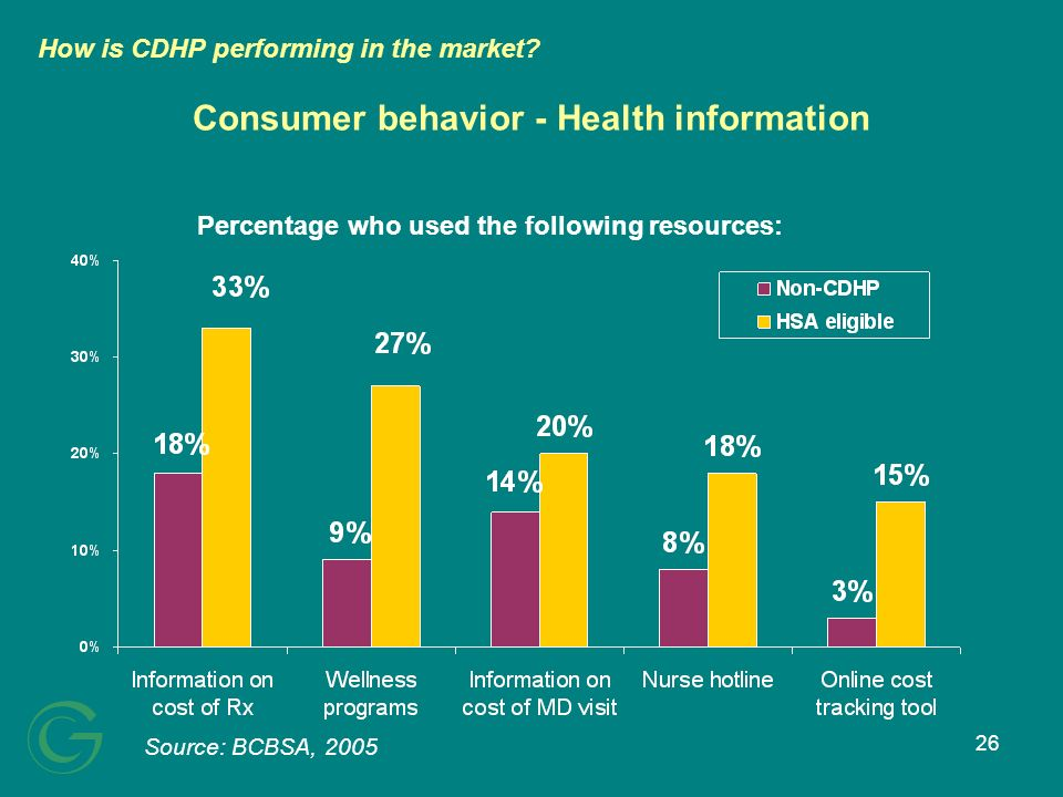 26 Consumer behavior - Health information Source: BCBSA, 2005 How is CDHP performing in the market? Percentage who used the following resources:
