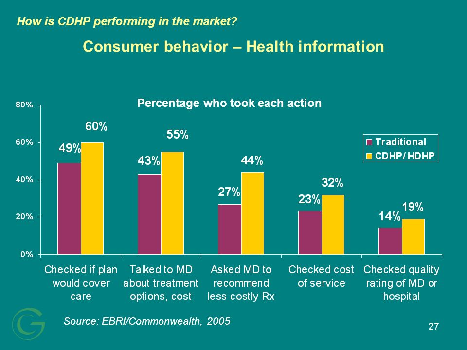 27 Consumer behavior – Health information Source: EBRI/Commonwealth, 2005 Percentage who took each action How is CDHP performing in the market?