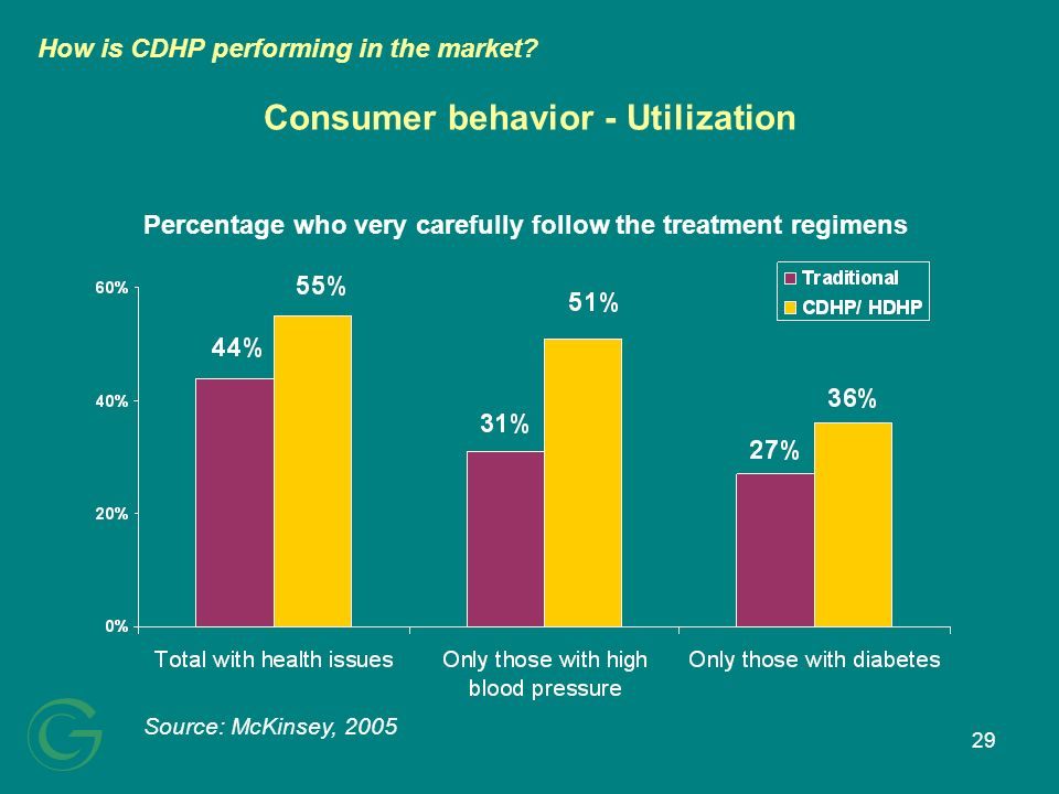 29 Consumer behavior - Utilization Source: McKinsey, 2005 Percentage who very carefully follow the treatment regimens How is CDHP performing in the ma