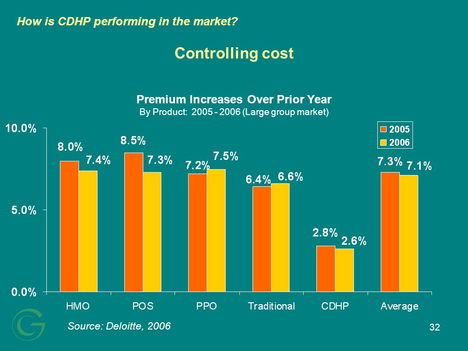 32 Controlling cost Source: Deloitte, 2006 Premium Increases Over Prior Year By Product: 2005 - 2006 (Large group market) How is CDHP performing in the market