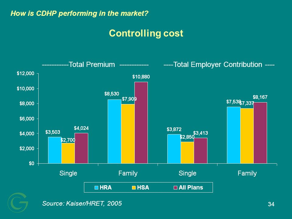 34 Controlling cost -----------Total Premium ----------------Total Employer Contribution ---- Source: Kaiser/HRET, 2005 How is CDHP performing in the market