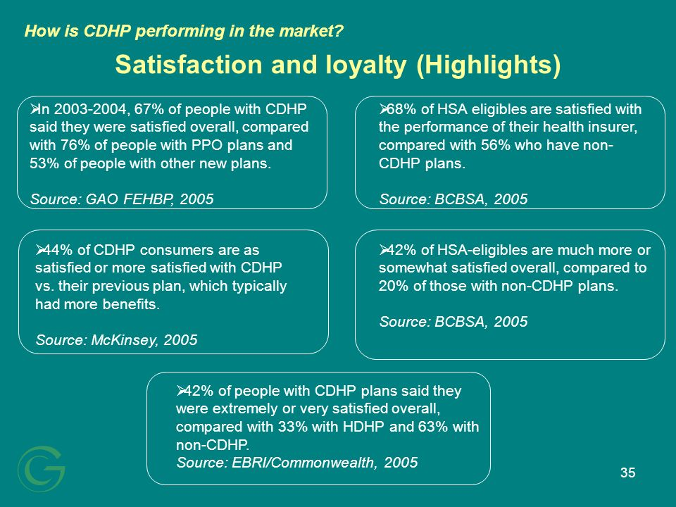 35 Satisfaction and loyalty (Highlights) In 2003-2004, 67% of people with CDHP said they were satisfied overall, compared with 76% of people with PPO plans and 53% of people with other new plans.