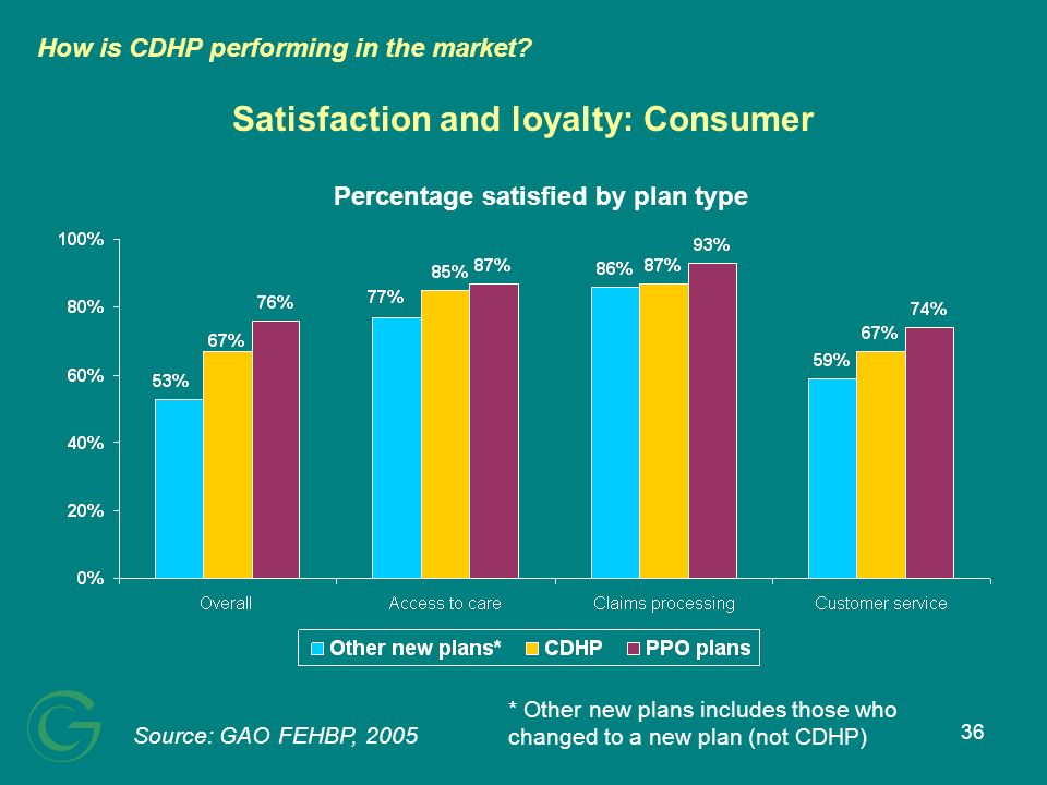 36 Satisfaction and loyalty: Consumer Percentage satisfied by plan type Source: GAO FEHBP, 2005 How is CDHP performing in the market? * Other new plan