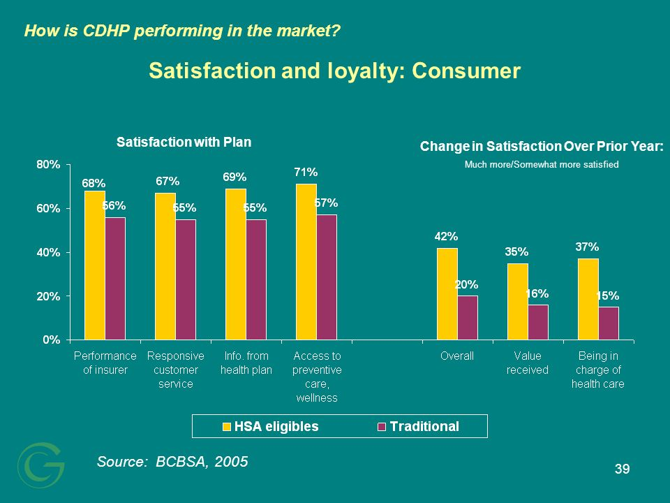 39 Satisfaction and loyalty: Consumer Source: BCBSA, 2005 Change in Satisfaction Over Prior Year: Much more/Somewhat more satisfied Satisfaction with Plan How is CDHP performing in the market