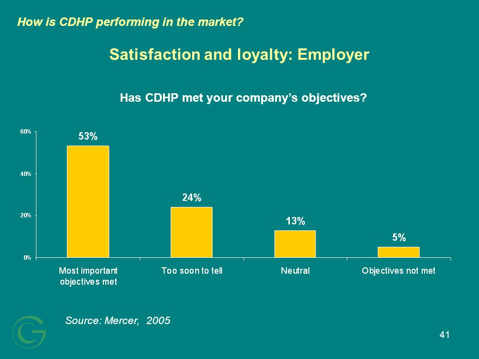 41 Satisfaction and loyalty: Employer Source: Mercer, 2005 How is CDHP performing in the market.