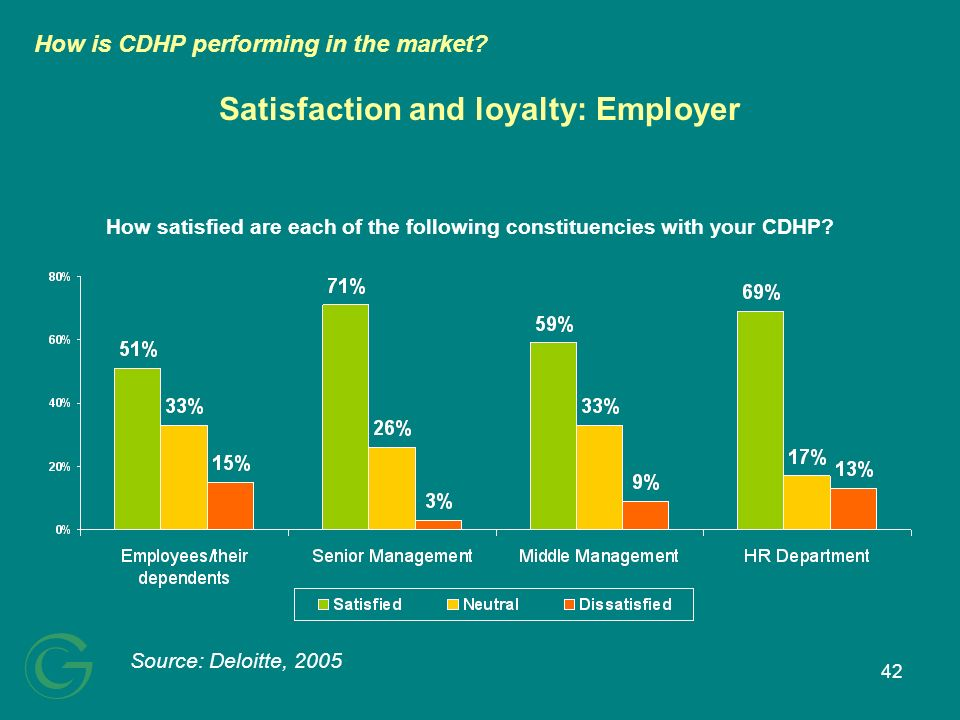 42 Satisfaction and loyalty: Employer How satisfied are each of the following constituencies with your CDHP? Source: Deloitte, 2005 How is CDHP perfor