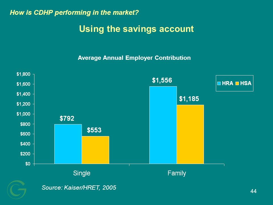 44 Using the savings account Source: Kaiser/HRET, 2005 Average Annual Employer Contribution How is CDHP performing in the market