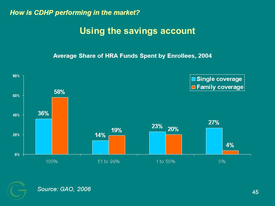 45 Using the savings account Source: GAO, 2006 Average Share of HRA Funds Spent by Enrollees, 2004 How is CDHP performing in the market