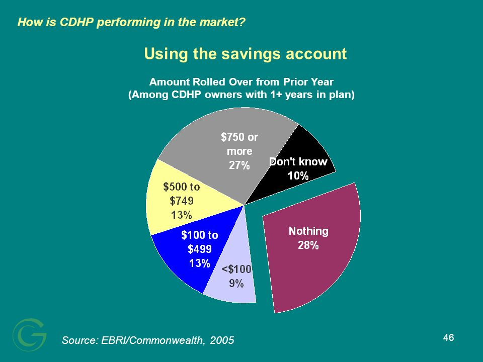 46 Using the savings account Source: EBRI/Commonwealth, 2005 Amount Rolled Over from Prior Year (Among CDHP owners with 1+ years in plan) How is CDHP