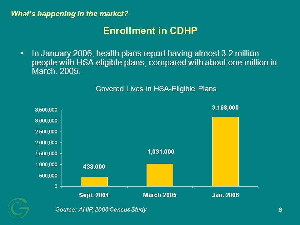 7 Enrollment in CDHP by Market Source: AHIP, 2006 Census Study Whats happening in the market.