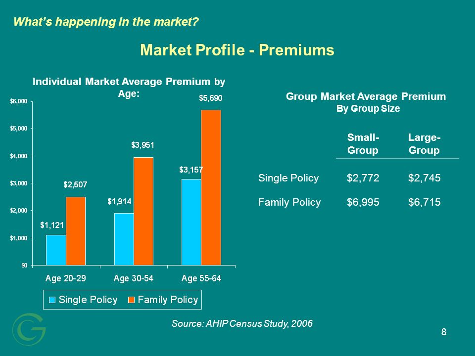 8 Market Profile - Premiums Small- Group Large- Group Single Policy$2,772$2,745 Family Policy$6,995$6,715 Individual Market Average Premium by Age: Source: AHIP Census Study, 2006 Whats happening in the market.