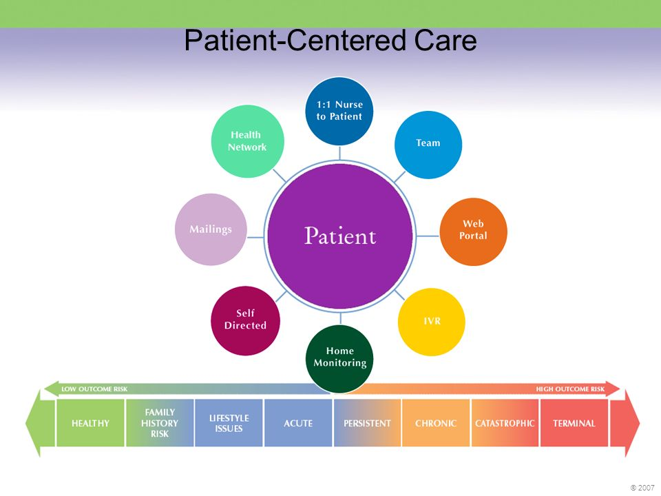 ® 2007 Patient-Centered Care