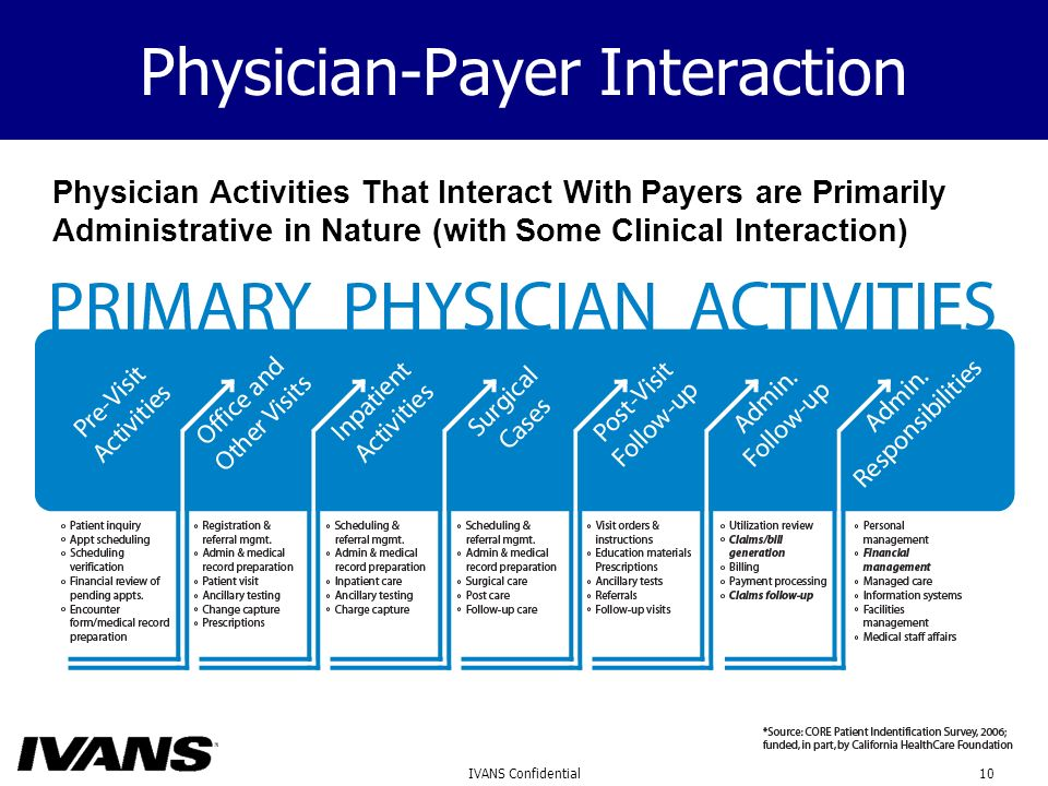 10IVANS Confidential Physician-Payer Interaction Physician Activities That Interact With Payers are Primarily Administrative in Nature (with Some Clinical Interaction)