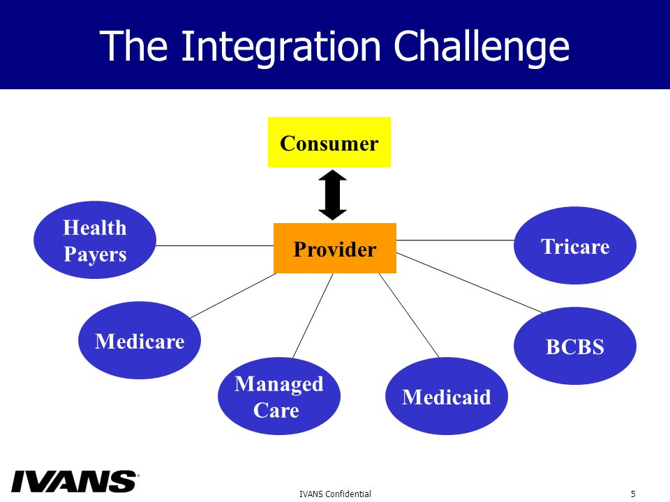 5IVANS Confidential The Integration Challenge Consumer Medicare Health Payers Managed Care Medicaid BCBS Provider Tricare
