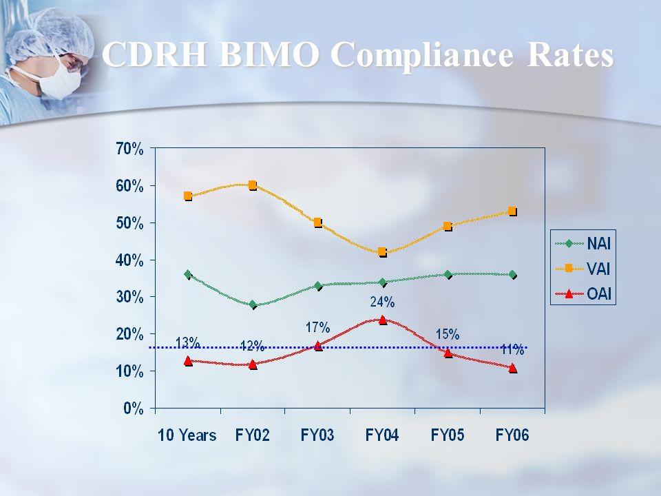 CDRH BIMO Compliance Rates