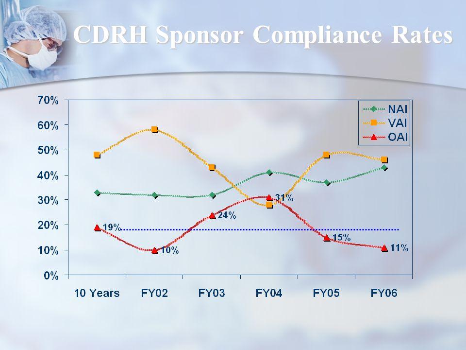 CDRH Sponsor Compliance Rates CDRH Sponsor Compliance Rates