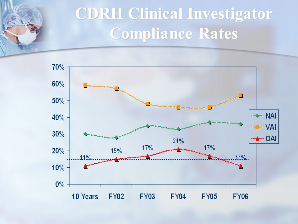 CDRH Clinical Investigator Compliance Rates
