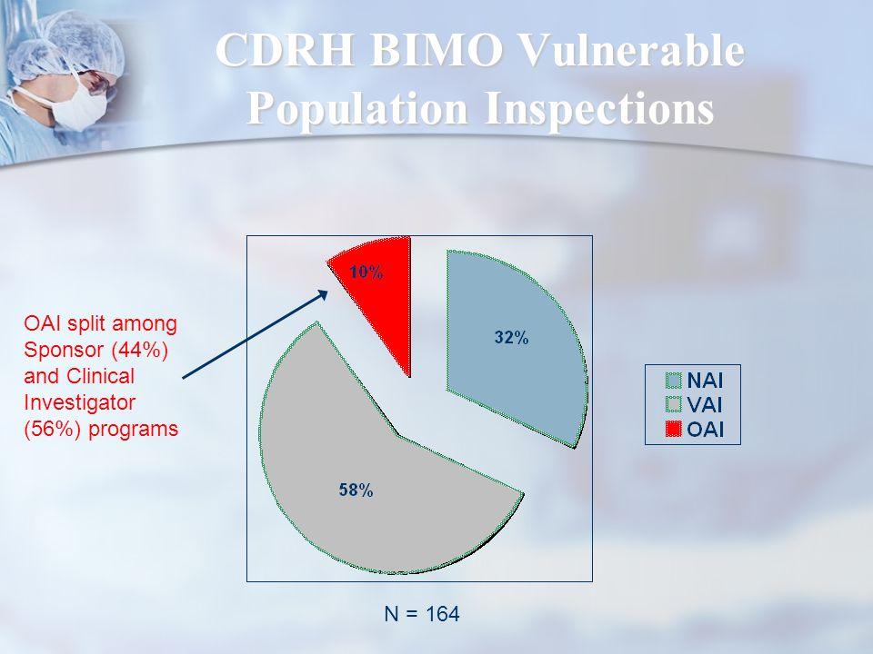 CDRH BIMO Vulnerable Population Inspections N = 164 OAI split among Sponsor (44%) and Clinical Investigator (56%) programs