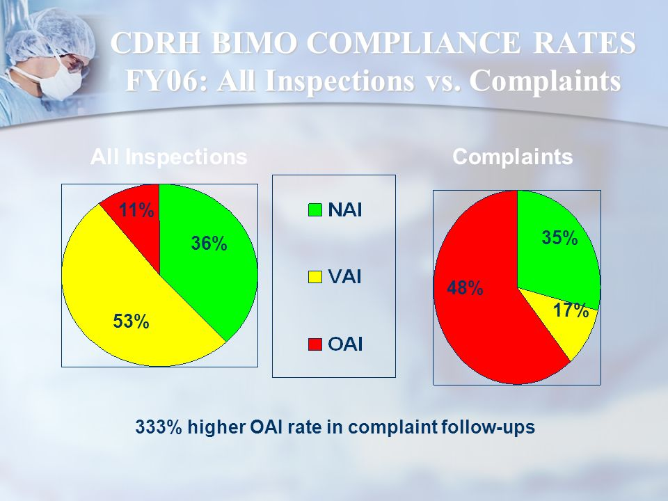 CDRH BIMO COMPLIANCE RATES FY06: All Inspections vs. Complaints 11% 36% 53% All InspectionsComplaints 17% 35% 48% 333% higher OAI rate in complaint fo