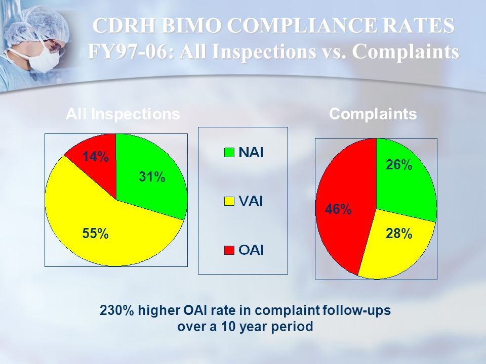 CDRH BIMO COMPLIANCE RATES FY97-06: All Inspections vs. Complaints 14% 31% 55% All InspectionsComplaints 28% 26% 46% 230% higher OAI rate in complaint