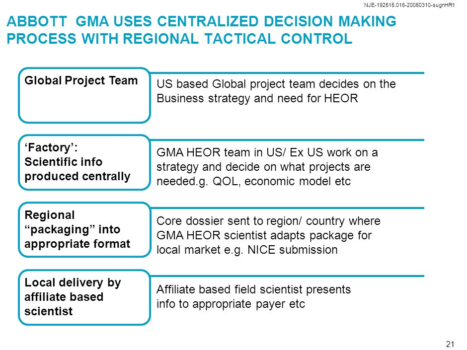 NJE-192515.016-20050310-sugnHR1 20 QA ABBOTT GMA USES CENTRALIZED DECISION MAKING PROCESS WITH REGIONAL TACTICAL CONTROL Global Project Team Global Pr