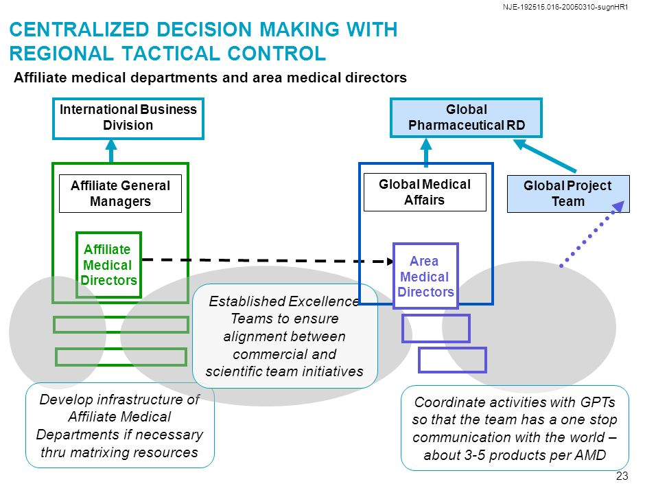NJE-192515.016-20050310-sugnHR1 22 CENTRALIZED DECISION MAKING WITH REGIONAL TACTICAL CONTROL Abbott adheres to PhRMA guidelines and International dis