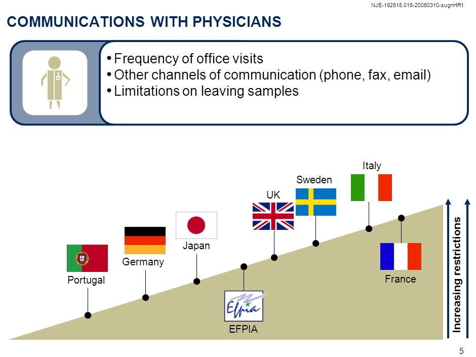 NJE-192515.016-20050310-sugnHR1 4 SUMMARY OF COUNTRY DATA Communications with physicians More restrictive Meetings and conventions Clinical trials Med