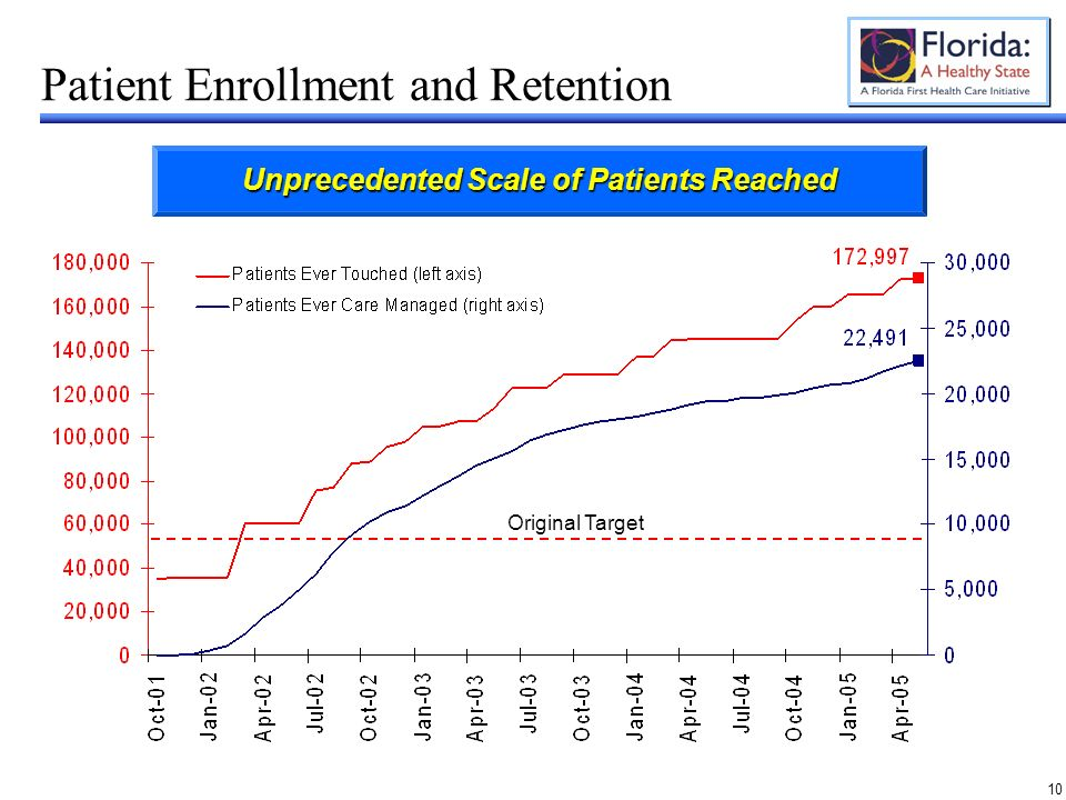 10 Patient Enrollment and Retention Original Target Unprecedented Scale of Patients Reached