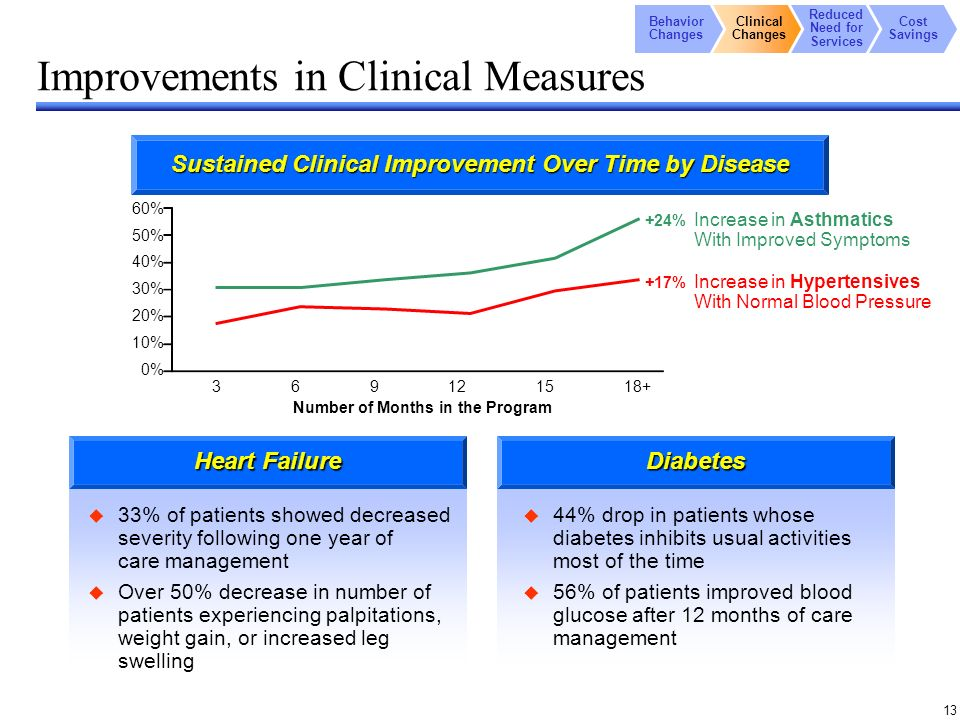 13 Improvements in Clinical Measures 33% of patients showed decreased severity following one year of care management Over 50% decrease in number of patients experiencing palpitations, weight gain, or increased leg swelling 44% drop in patients whose diabetes inhibits usual activities most of the time 56% of patients improved blood glucose after 12 months of care management 3 60% 50% 40% 30% 20% 10% 0% Number of Months in the Program +24% +17% Increase in Asthmatics With Improved Symptoms Increase in Hypertensives With Normal Blood Pressure Behavior Changes Clinical Changes Reduced Need for Services Cost Savings Sustained Clinical Improvement Over Time by Disease Heart Failure Diabetes