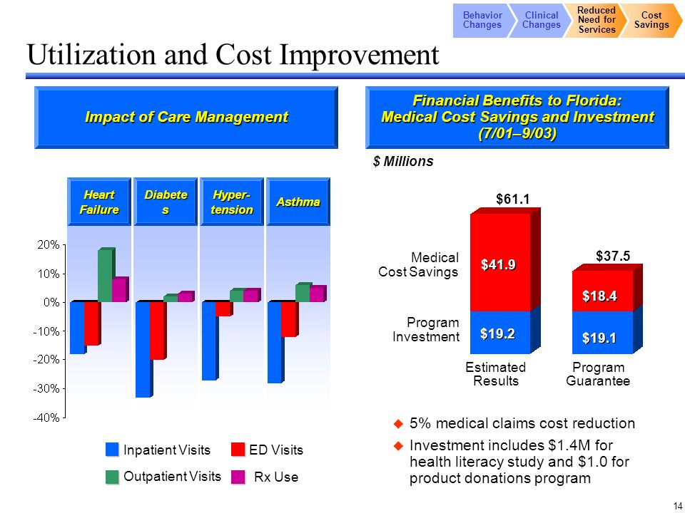 14 Heart Failure Diabete s Hyper- tension Asthma Utilization and Cost Improvement 5% medical claims cost reduction Investment includes $1.4M for health literacy study and $1.0 for product donations program Program Guarantee Medical Cost Savings Program Investment $61.1 $37.5 $41.9 $19.2 $19.1 $18.4 $ Millions Estimated Results Inpatient Visits Outpatient Visits ED Visits Rx Use Behavior Changes Clinical Changes Reduced Need for Services Cost Savings Impact of Care Management Financial Benefits to Florida: Medical Cost Savings and Investment (7/01–9/03)