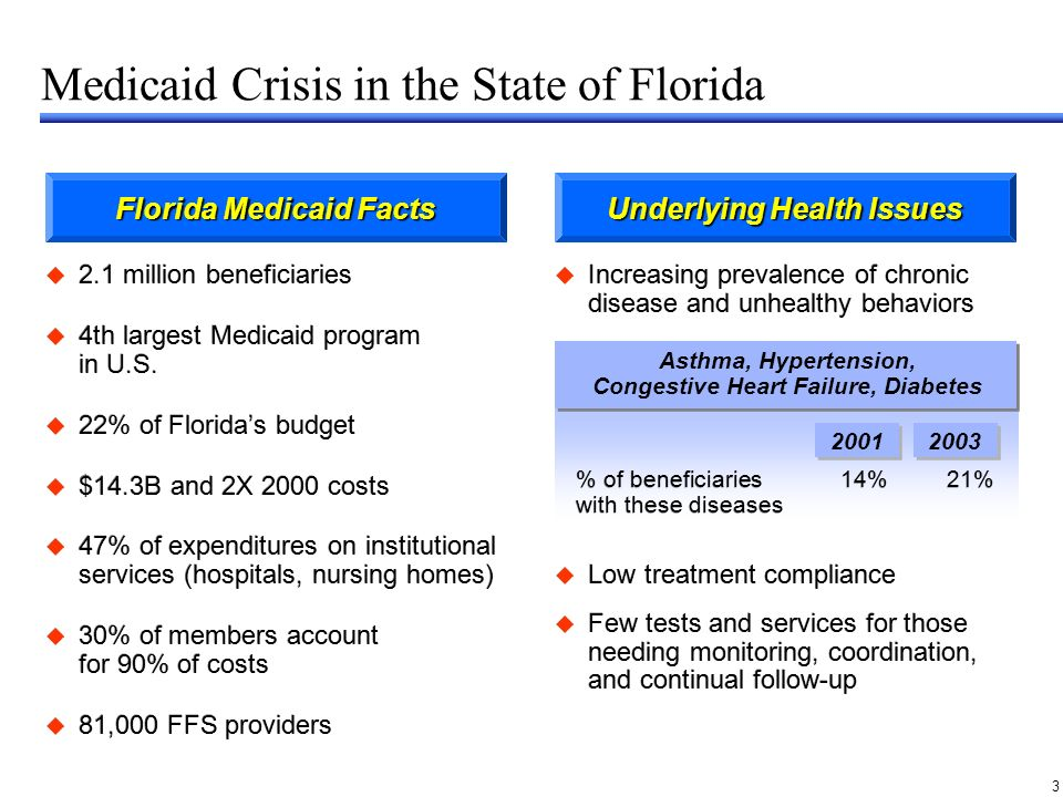 3 Increasing prevalence of chronic disease and unhealthy behaviors Florida Medicaid Facts Medicaid Crisis in the State of Florida 2.1 million beneficiaries 4th largest Medicaid program in U.S.