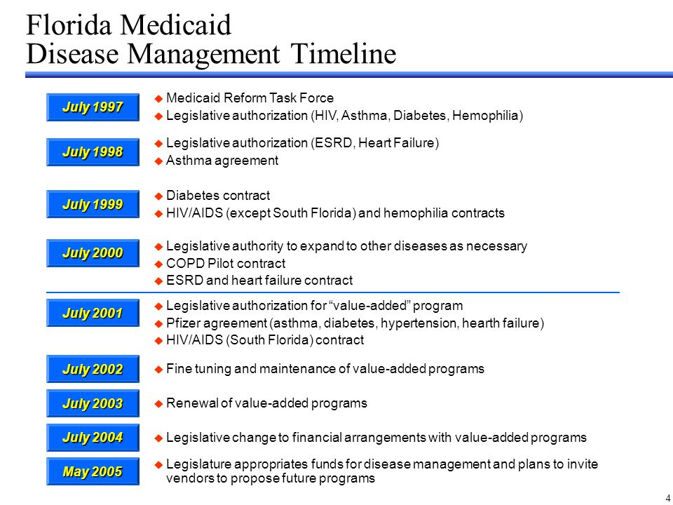 4 July 1997 Florida Medicaid Disease Management Timeline Medicaid Reform Task Force Legislative authorization (HIV, Asthma, Diabetes, Hemophilia) Legislative authorization (ESRD, Heart Failure) Asthma agreement Diabetes contract HIV/AIDS (except South Florida) and hemophilia contracts Legislative authority to expand to other diseases as necessary COPD Pilot contract ESRD and heart failure contract Legislative authorization for value-added program Pfizer agreement (asthma, diabetes, hypertension, hearth failure) HIV/AIDS (South Florida) contract Fine tuning and maintenance of value-added programs Renewal of value-added programs Legislative change to financial arrangements with value-added programs Legislature appropriates funds for disease management and plans to invite vendors to propose future programs July 1998 July 1999 July 2000 July 2001 July 2002 July 2003 July 2004 May 2005