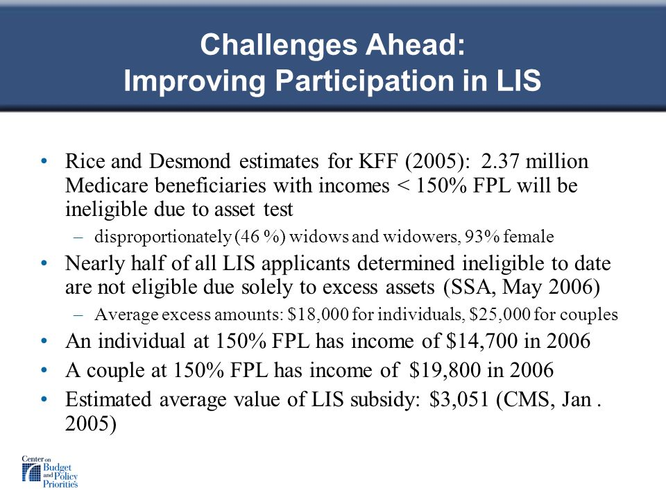 Challenges Ahead: Improving Participation in LIS Rice and Desmond estimates for KFF (2005): 2.37 million Medicare beneficiaries with incomes < 150% FPL will be ineligible due to asset test –disproportionately (46 %) widows and widowers, 93% female Nearly half of all LIS applicants determined ineligible to date are not eligible due solely to excess assets (SSA, May 2006) –Average excess amounts: $18,000 for individuals, $25,000 for couples An individual at 150% FPL has income of $14,700 in 2006 A couple at 150% FPL has income of $19,800 in 2006 Estimated average value of LIS subsidy: $3,051 (CMS, Jan.