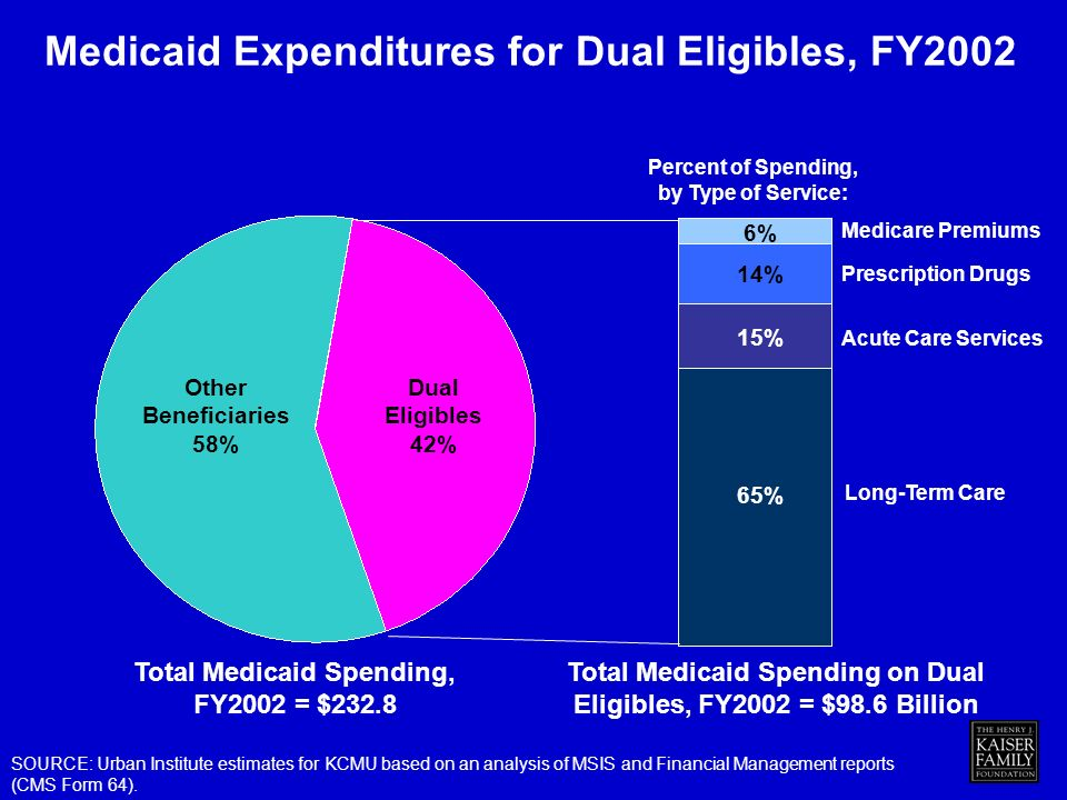 Medicaid Expenditures for Dual Eligibles, FY2002 Medicare Premiums Prescription Drugs Long-Term Care Acute Care Services Total Medicaid Spending on Dual Eligibles, FY2002 = $98.6 Billion SOURCE: Urban Institute estimates for KCMU based on an analysis of MSIS and Financial Management reports (CMS Form 64).
