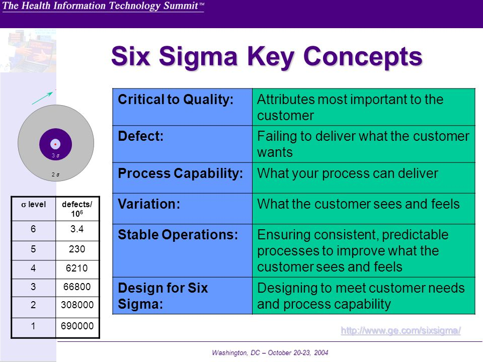 Washington, DC – October 20-23, 2004 Six Sigma Key Concepts Critical to Quality:Attributes most important to the customer Defect:Failing to deliver wh