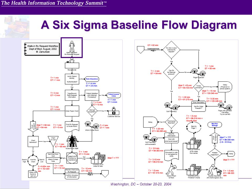 Washington, DC – October 20-23, 2004 A Six Sigma Baseline Flow Diagram