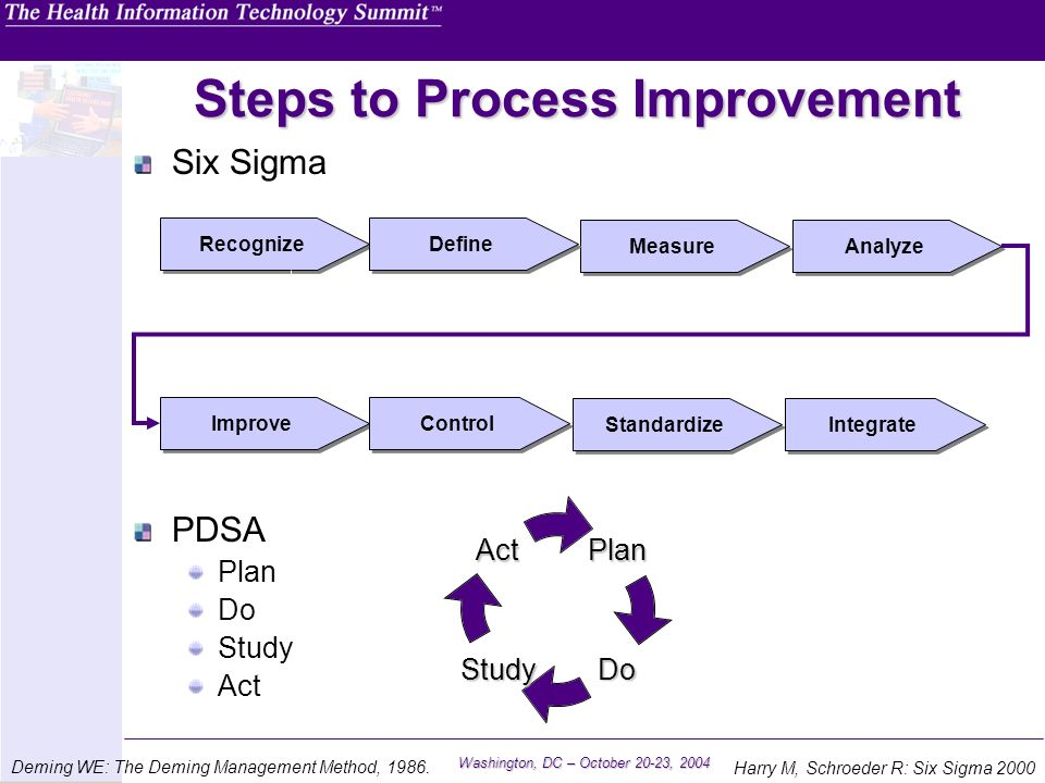 Washington, DC – October 20-23, 2004 Steps to Process Improvement Six Sigma PDSA Plan Do Study Act Measure Analyze Improve Control Recognize Define St