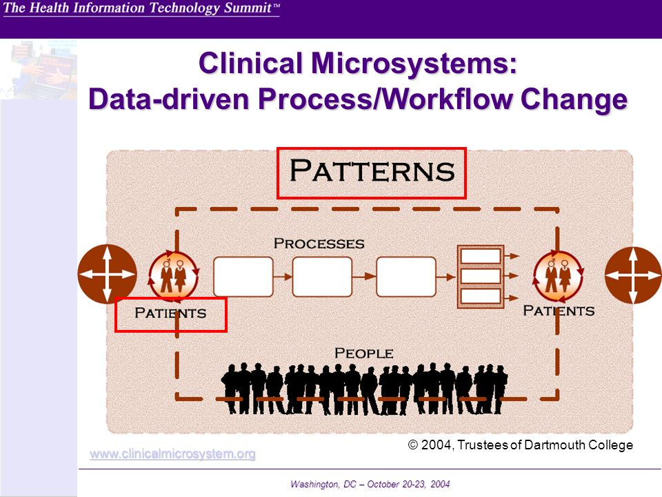 Washington, DC – October 20-23, 2004 Clinical Microsystems: Data-driven Process/Workflow Change © 2004, Trustees of Dartmouth College www.clinicalmicr
