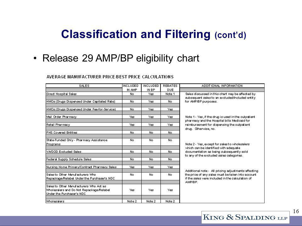 16 Classification and Filtering (contd) Release 29 AMP/BP eligibility chart