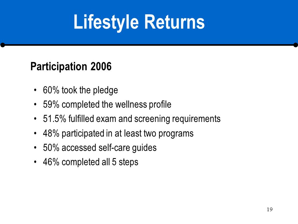 19 60% took the pledge 59% completed the wellness profile 51.5% fulfilled exam and screening requirements 48% participated in at least two programs 50% accessed self-care guides 46% completed all 5 steps Lifestyle Returns Participation 2006