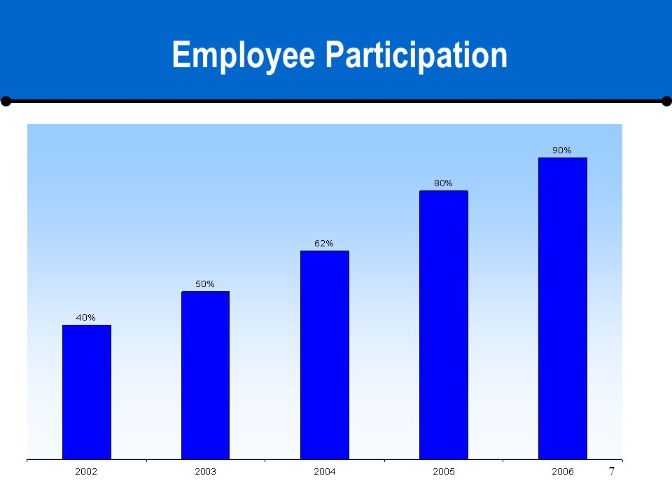 7 Employee Participation