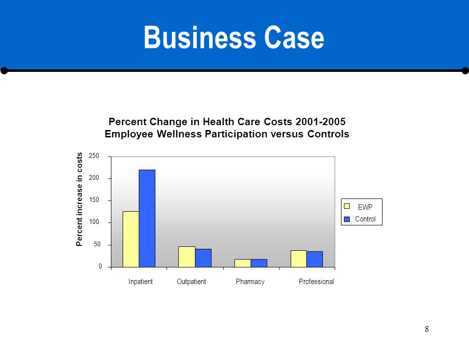 8 Business Case Percent Change in Health Care Costs 2001-2005 Employee Wellness Participation versus Controls 0 50 100 150 200 250 Percent increase in