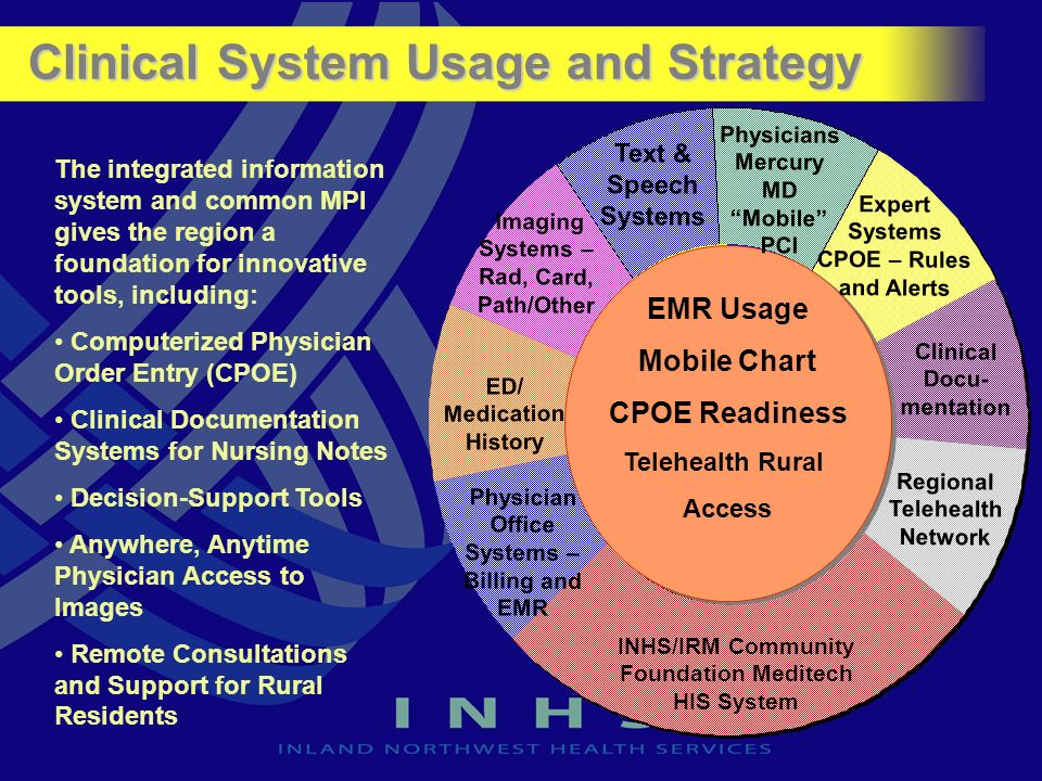 Clinical System Usage and Strategy Clinical Docu- mentation EMR Usage Mobile Chart CPOE Readiness Telehealth Rural Access EMR Usage Mobile Chart CPOE