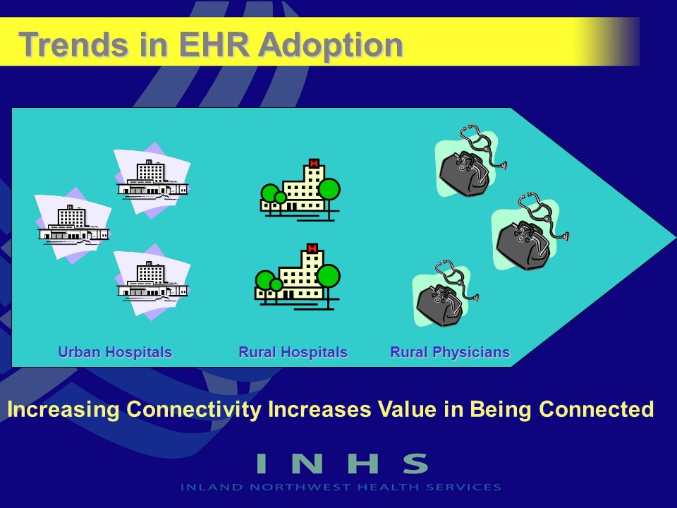 Urban Hospitals Rural Hospitals Rural Physicians Increasing Connectivity Increases Value in Being Connected Trends in EHR Adoption