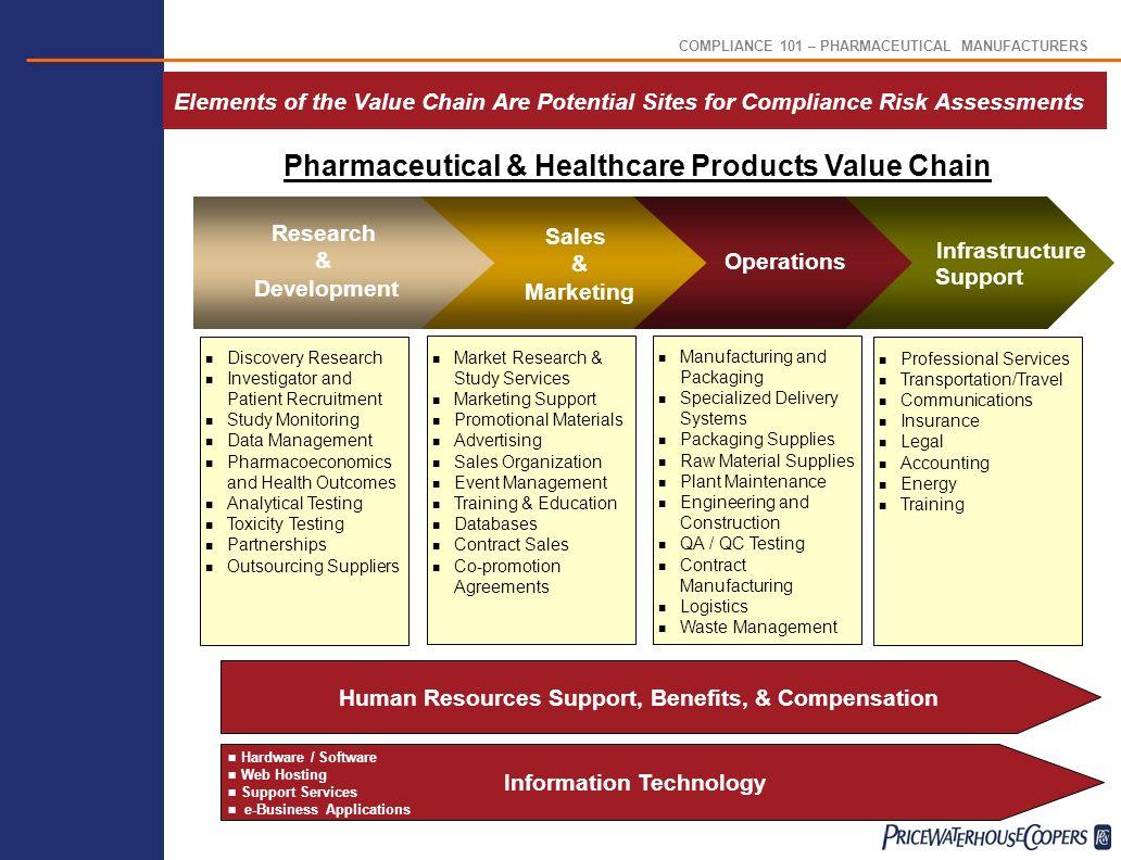 R E S H A P I N G T H E W O R L D O F e P R O C U R M E N T Compliance Risk Assessments