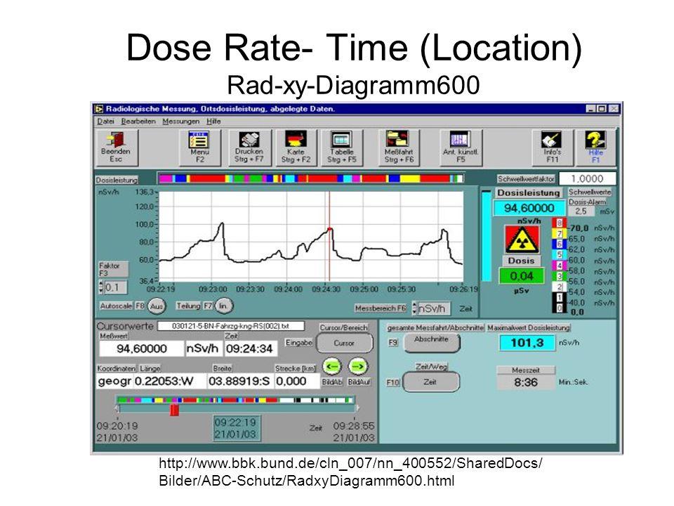 Dose Rate- Time (Location) Rad-xy-Diagramm600 http://www.bbk.bund.de/cln_007/nn_400552/SharedDocs/ Bilder/ABC-Schutz/RadxyDiagramm600.html